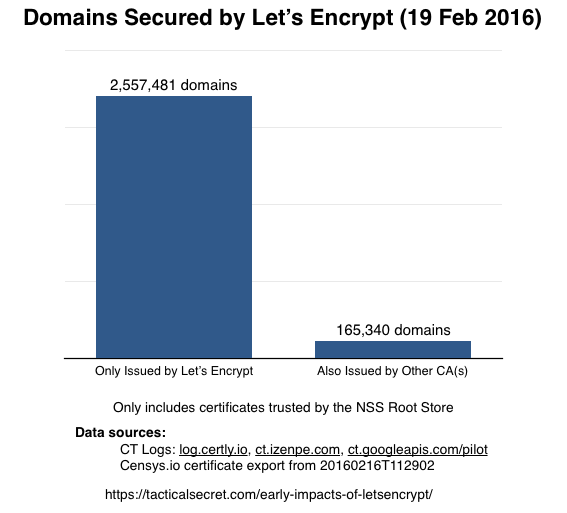 Domains Issued Elsewhere than Let's Encrypt