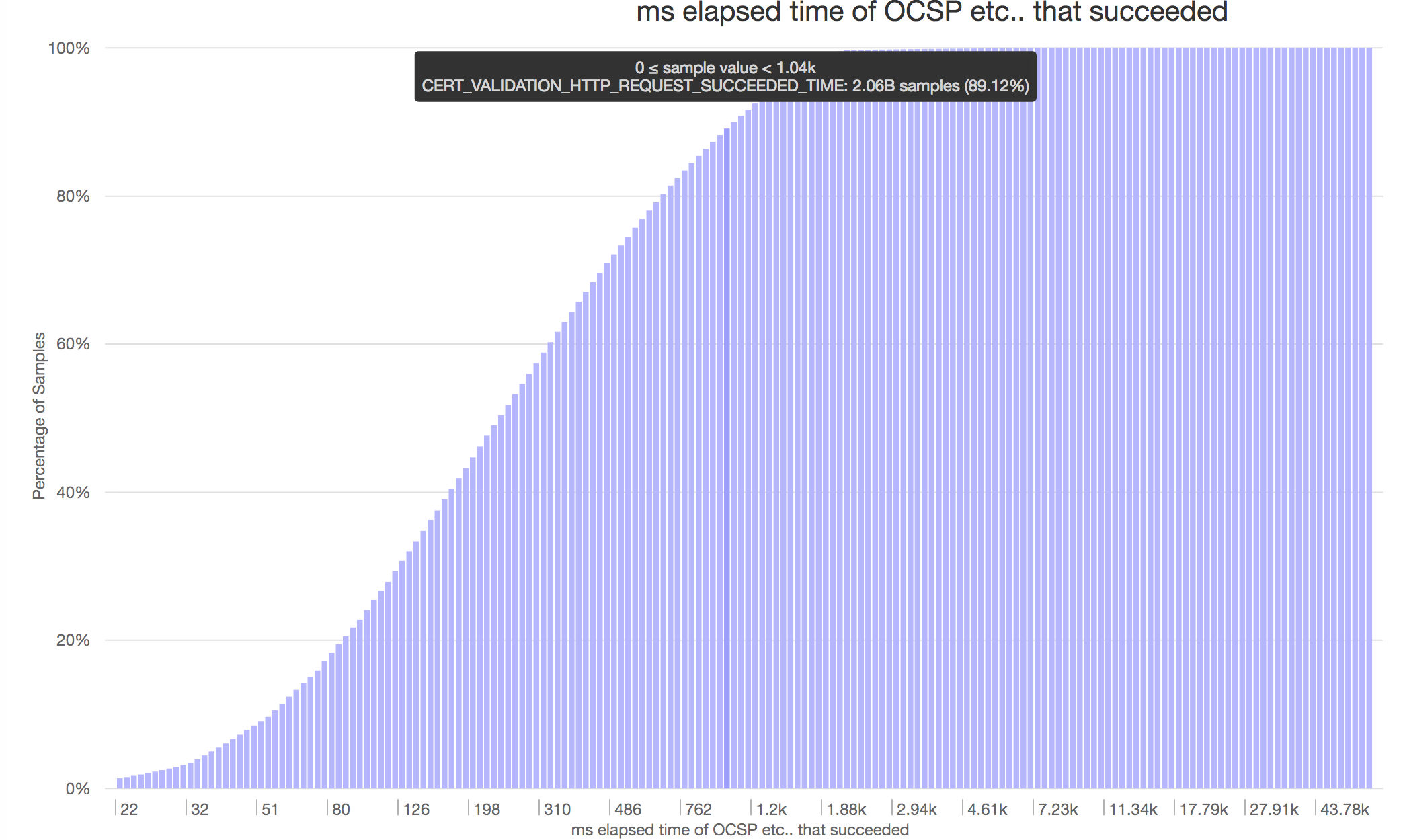 OCSP Success time (ms) CDF