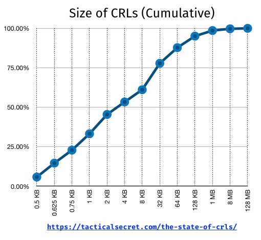 Cumulative Distribution of CRL size